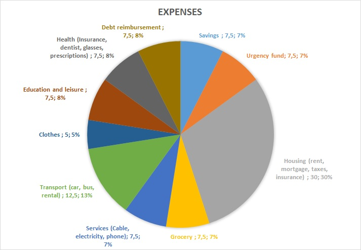 Chart expenses